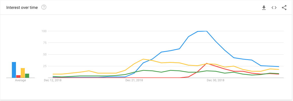 Google trends: The story goldmine you're probably not using enough