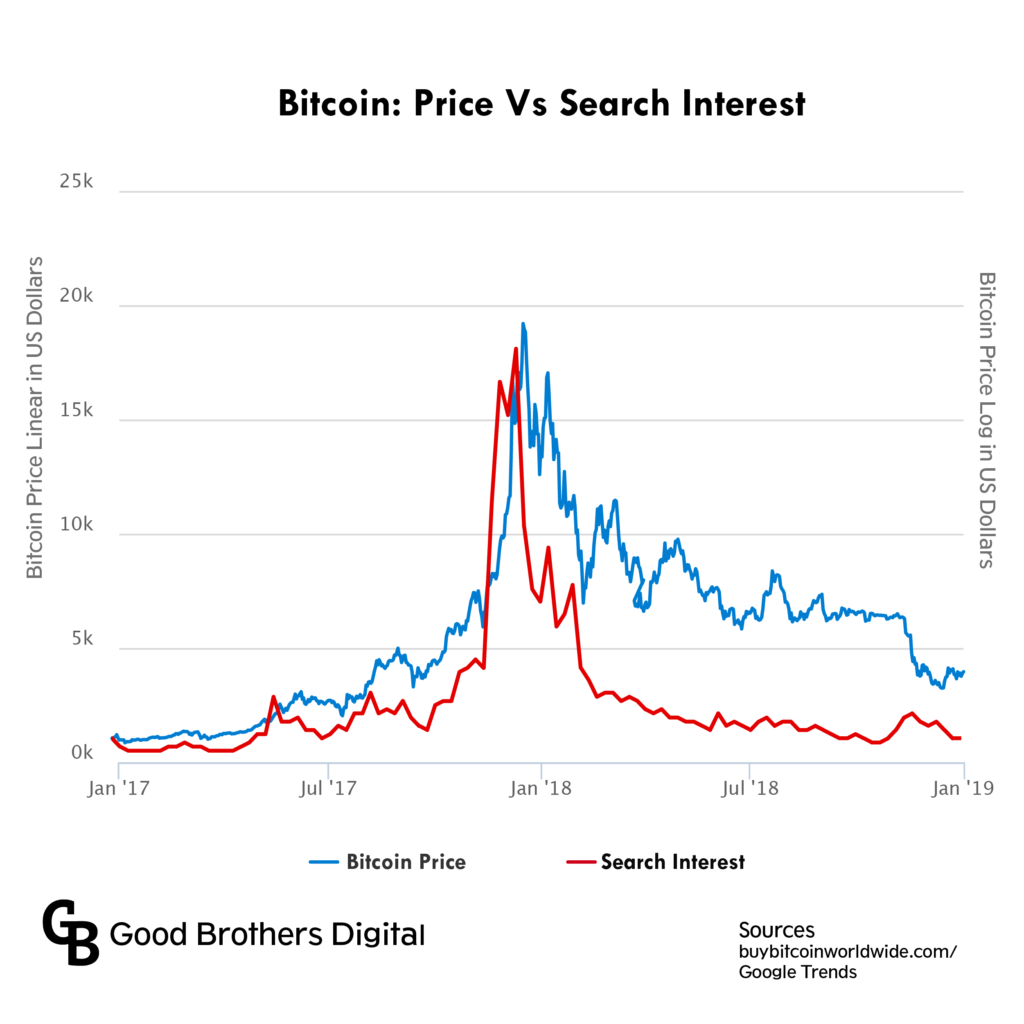 Chart of Bitcoin price and search volume 2017-2019