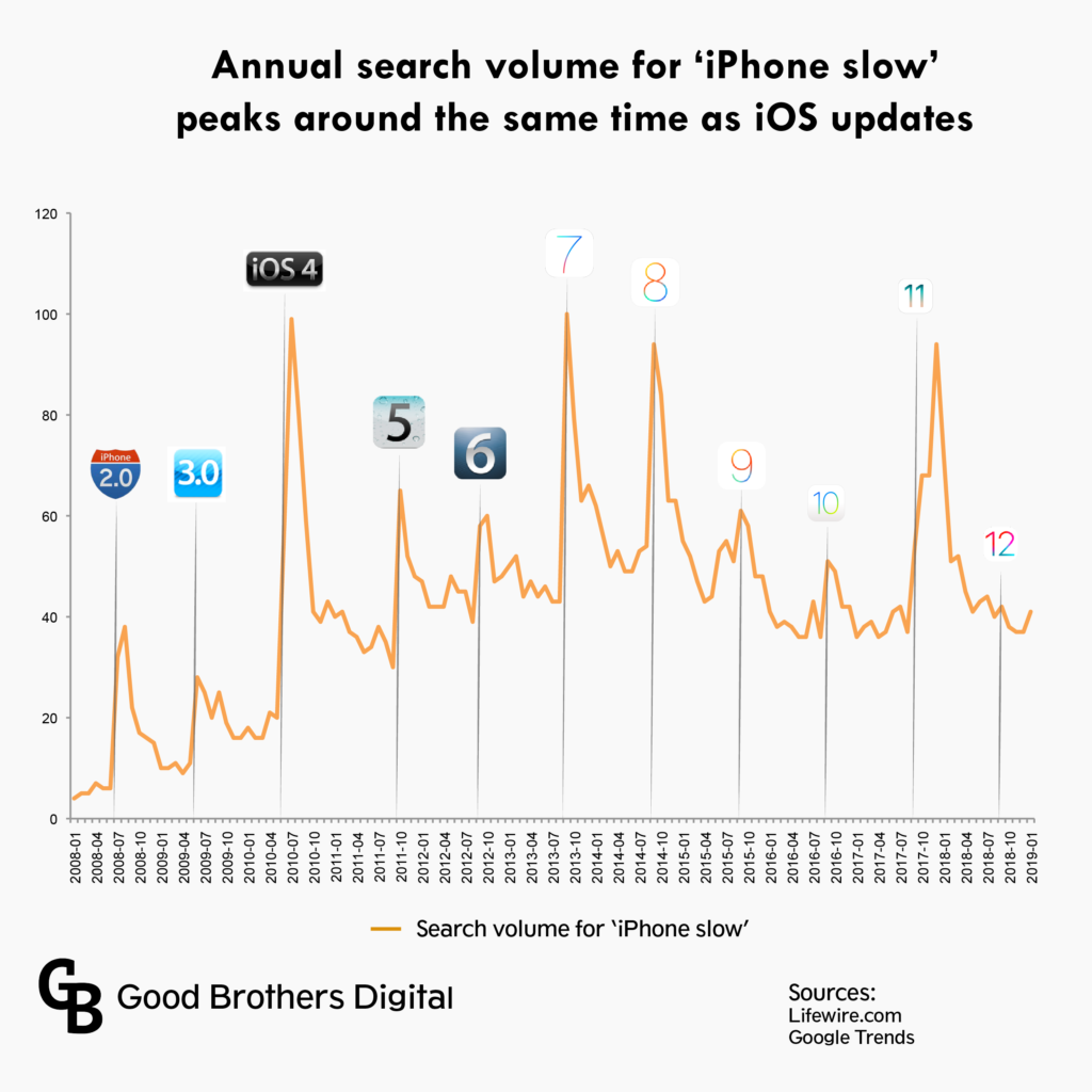 Search volume for 'iPhone slow' peaks aroudn the same time as iOS updates