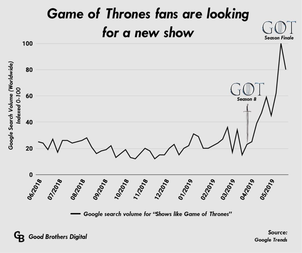 """Google search volume for """"Shows like Game of Thrones"""""""